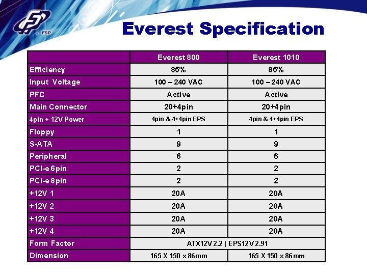 Everest Specification Everest 800 Everest 1010 85% 100 – 240 VAC Active Main Connector
