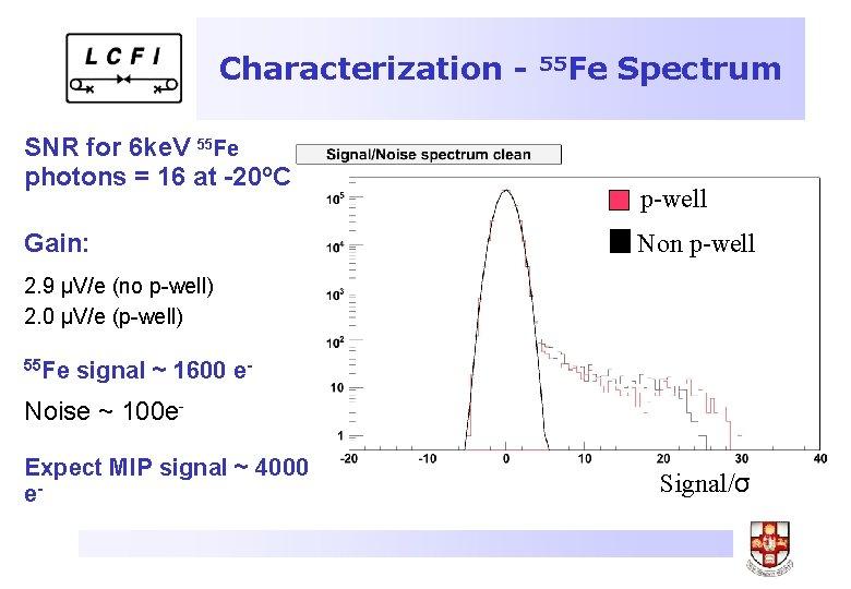 Characterization SNR for 6 ke. V 55 Fe photons = 16 at -20 o.
