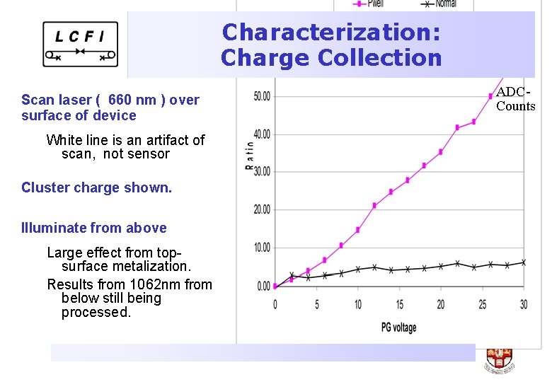 Characterization: Charge Collection Scan laser ( 660 nm ) over surface of device White