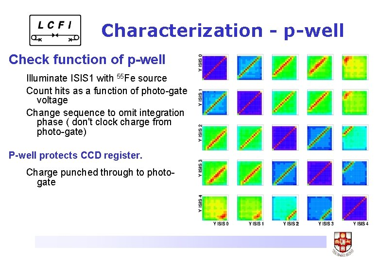Characterization - p-well Check function of p-well Illuminate ISIS 1 with 55 Fe source