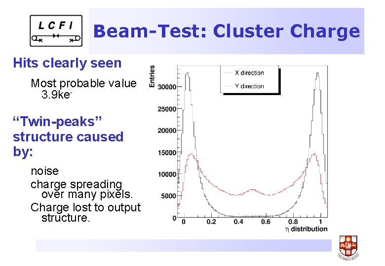 """Beam-Test: Cluster Charge Hits clearly seen Most probable value 3. 9 ke- """"Twin-peaks"""" structure"""