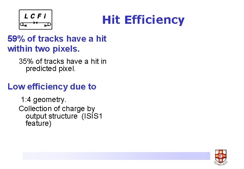 Hit Efficiency 59% of tracks have a hit within two pixels. 35% of tracks