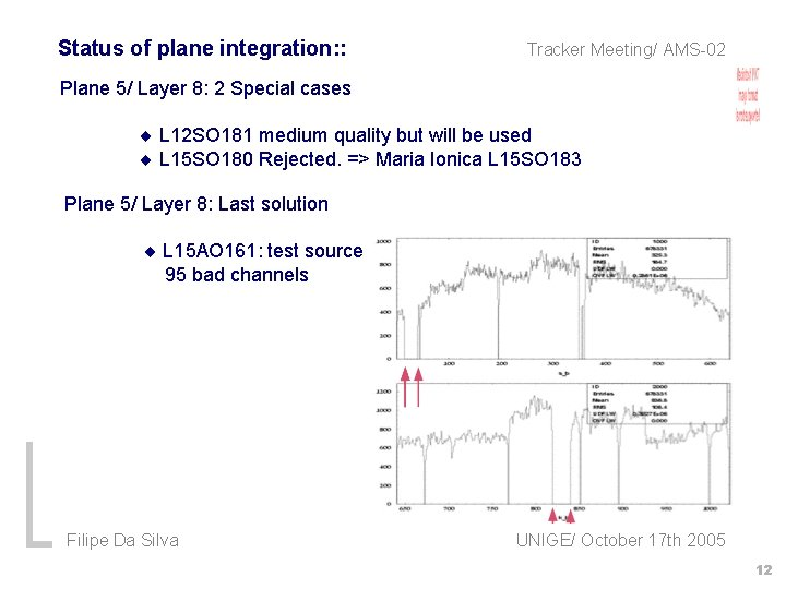 Status of plane integration: : Tracker Meeting/ AMS-02 Plane 5/ Layer 8: 2 Special