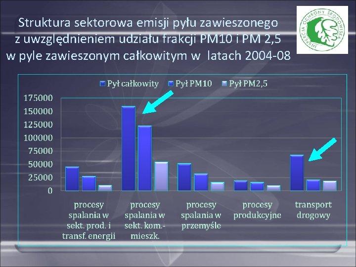 Struktura sektorowa emisji pyłu zawieszonego z uwzględnieniem udziału frakcji PM 10 i PM 2,