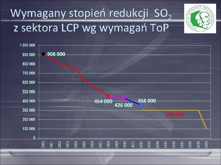 Wymagany stopień redukcji SO 2 z sektora LCP wg wymagań To. P