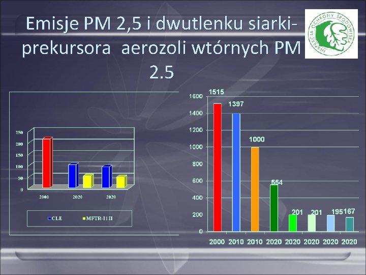 Emisje PM 2, 5 i dwutlenku siarkiprekursora aerozoli wtórnych PM 2. 5