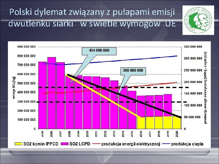 Polski dylemat związany z pułapami emisji dwutlenku siarki w świetle wymogów UE 454 000
