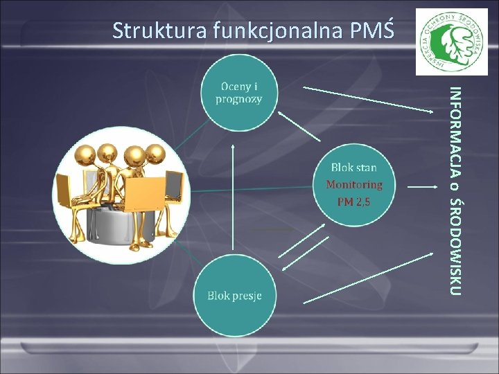 Struktura funkcjonalna PMŚ INFORMACJA o ŚRODOWISKU