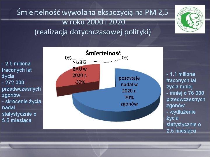 Śmiertelność wywołana ekspozycją na PM 2, 5 w roku 2000 i 2020 (realizacja dotychczasowej