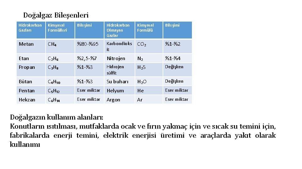 Doğalgaz Bileşenleri Hidrokarbon Gazları Kimyasal Formülleri Bileşimi Hidrokarbon Olmayan Gazlar Kimyasal Formülü Bileşimi Metan