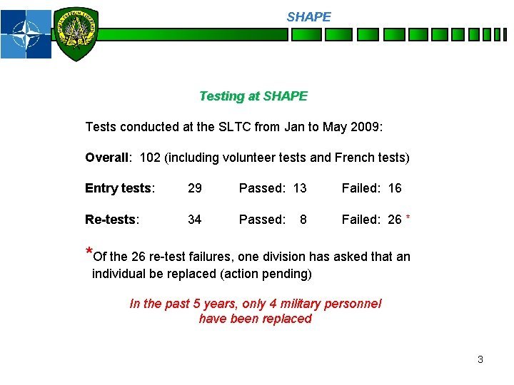SHAPE Personnel Testing at SHAPE Tests conducted at the SLTC from Jan to May