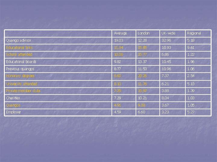 Average London UK-wide Regional Quango advisor 19. 03 12. 28 32. 96 5. 18