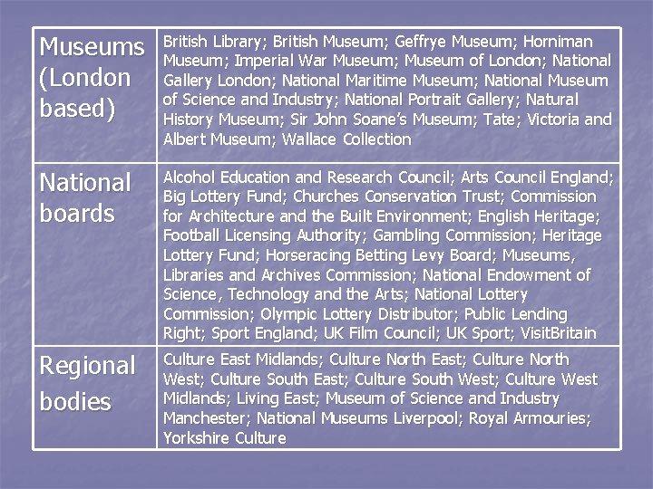 Museums (London based) British Library; British Museum; Geffrye Museum; Horniman Museum; Imperial War Museum;