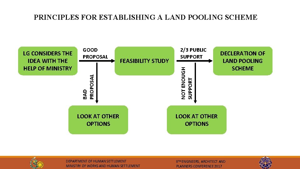 PRINCIPLES FOR ESTABLISHING A LAND POOLING SCHEME FEASIBILITY STUDY LOOK AT OTHER OPTIONS DEPARTMENT