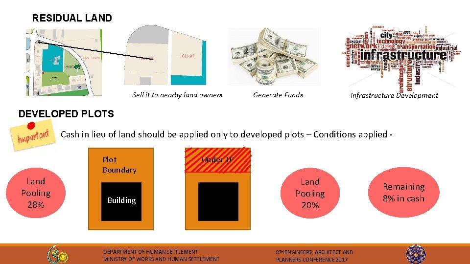 RESIDUAL LAND Sell it to nearby land owners Generate Funds Infrastructure Development DEVELOPED PLOTS