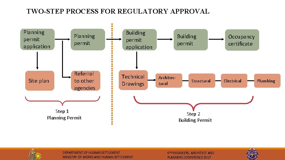 TWO-STEP PROCESS FOR REGULATORY APPROVAL Planning permit application Planning permit Site plan Referral to
