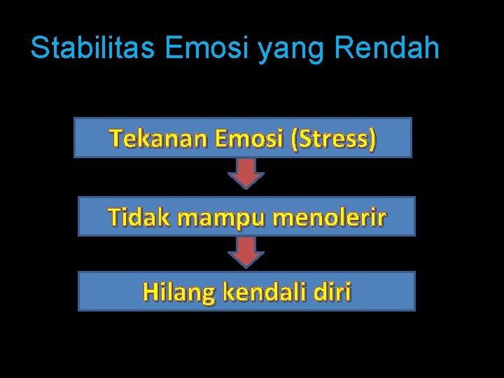 Stabilitas Emosi yang Rendah Tekanan Emosi (Stress) Tidak mampu menolerir Hilang kendali diri
