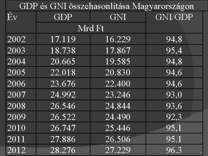 GDP és GNI összehasonlítása Magyarországon Év GDP GNI/GDP Mrd Ft 2002 17. 119 16.