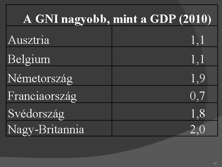 A GNI nagyobb, mint a GDP (2010) Ausztria 1, 1 Belgium 1, 1 Németország
