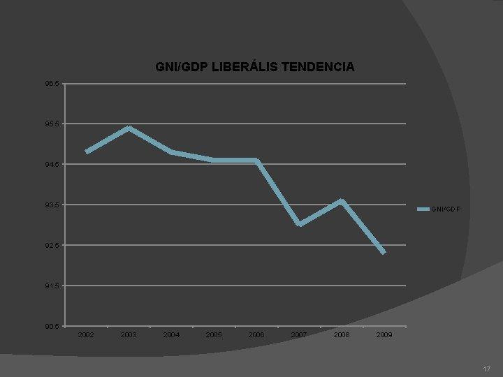 GNI/GDP LIBERÁLIS TENDENCIA 96. 5 95. 5 94. 5 93. 5 GNI/GDP 92. 5