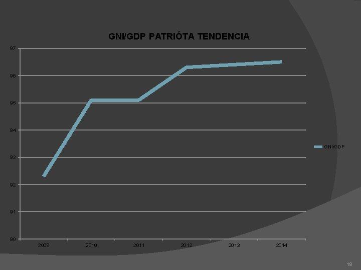 GNI/GDP PATRIÓTA TENDENCIA 97 96 95 94 GNI/GDP 93 92 91 90 2009 2010
