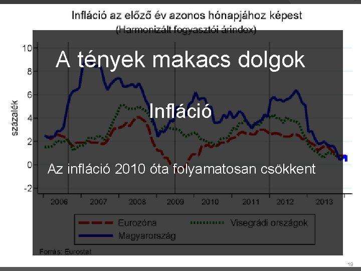 A tények makacs dolgok Infláció Az infláció 2010 óta folyamatosan csökkent 19 19