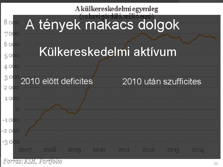 A tények makacs dolgok Külkereskedelmi aktívum 2010 előtt deficites 2010 után szufficites 20