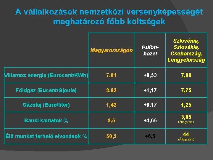 A vállalkozások nemzetközi versenyképességét meghatározó főbb költségek Magyarországon Különbözet Szlovénia, Szlovákia, Csehország, Lengyelország Villamos