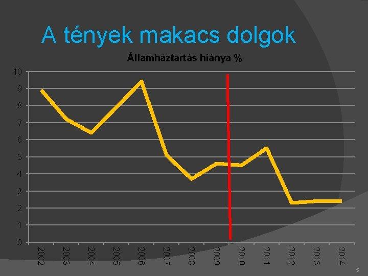 A tények makacs dolgok Államháztartás hiánya % 10 9 8 7 6 5 4