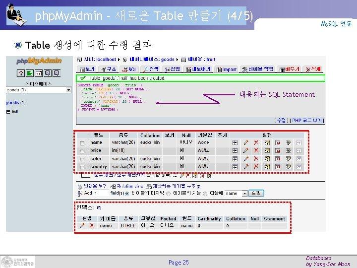 php. My. Admin – 새로운 Table 만들기 (4/5) My. SQL 연동 Table 생성에 대한