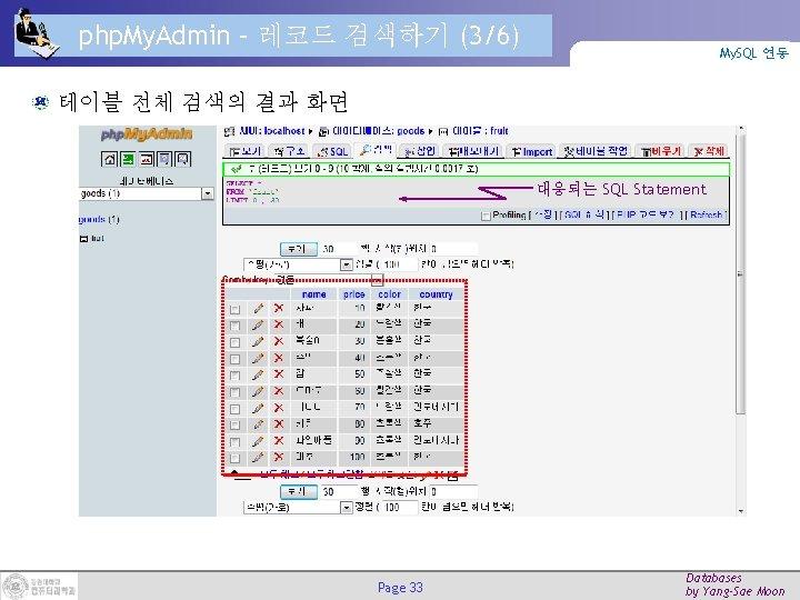 php. My. Admin – 레코드 검색하기 (3/6) My. SQL 연동 테이블 전체 검색의 결과