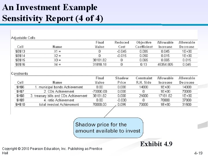 An Investment Example Sensitivity Report (4 of 4) Copyright © 2010 Pearson Education, Inc.