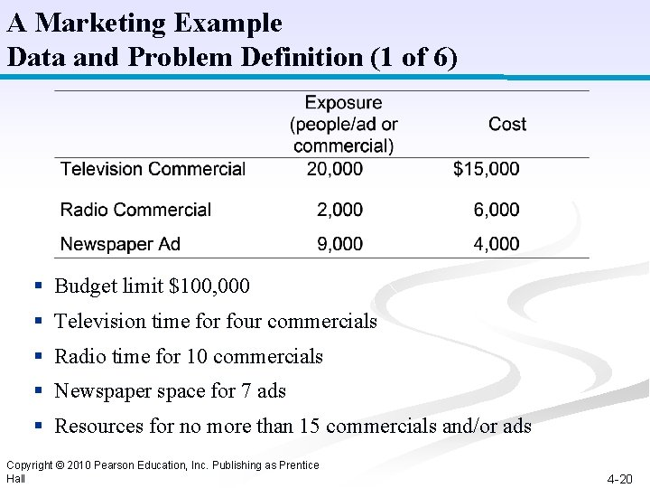 A Marketing Example Data and Problem Definition (1 of 6) § Budget limit $100,