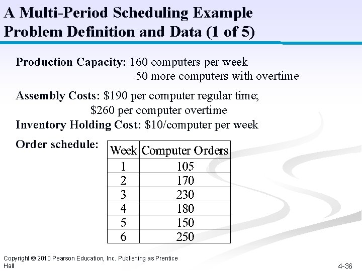 A Multi-Period Scheduling Example Problem Definition and Data (1 of 5) Production Capacity: 160