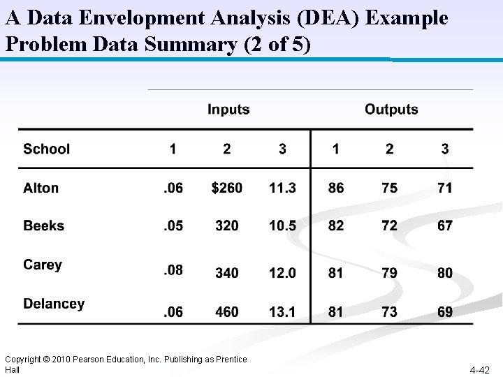 A Data Envelopment Analysis (DEA) Example Problem Data Summary (2 of 5) Copyright ©