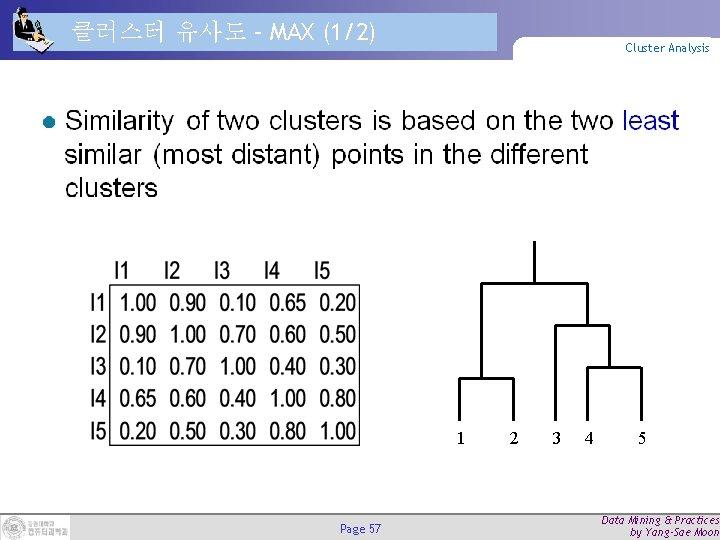 클러스터 유사도 – MAX (1/2) Cluster Analysis 1 Page 57 2 3 4 5