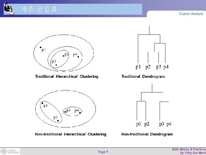 계층 군집화 Cluster Analysis Page 9 Data Mining & Practices by Yang-Sae Moon