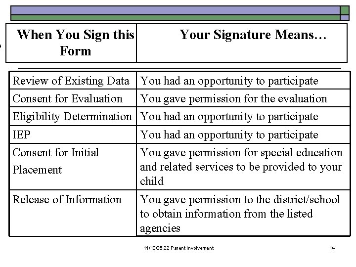 When You Sign this Form Your Signature Means… Review of Existing Data You had
