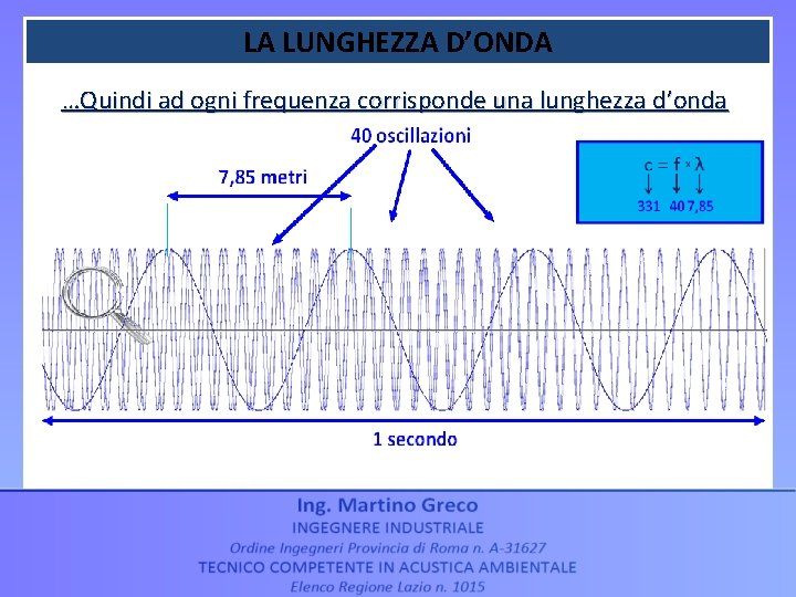 LA LUNGHEZZA D'ONDA …Quindi ad ogni frequenza corrisponde una lunghezza d'onda ESEMPIO