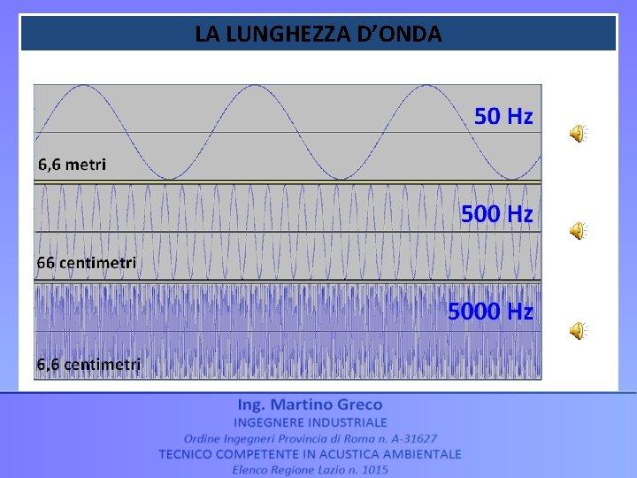 LA LUNGHEZZA D'ONDA