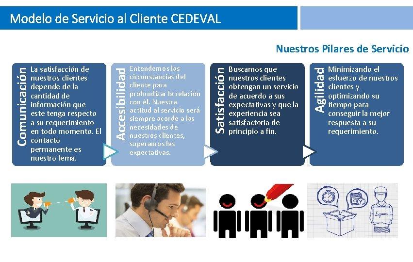 Modelo de Servicio al Cliente CEDEVAL Buscamos que nuestros clientes obtengan un servicio de