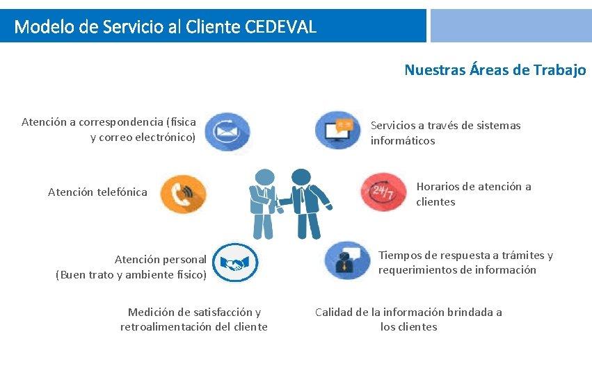 Modelo de Servicio al Cliente CEDEVAL Nuestras Áreas de Trabajo Atención a correspondencia (física