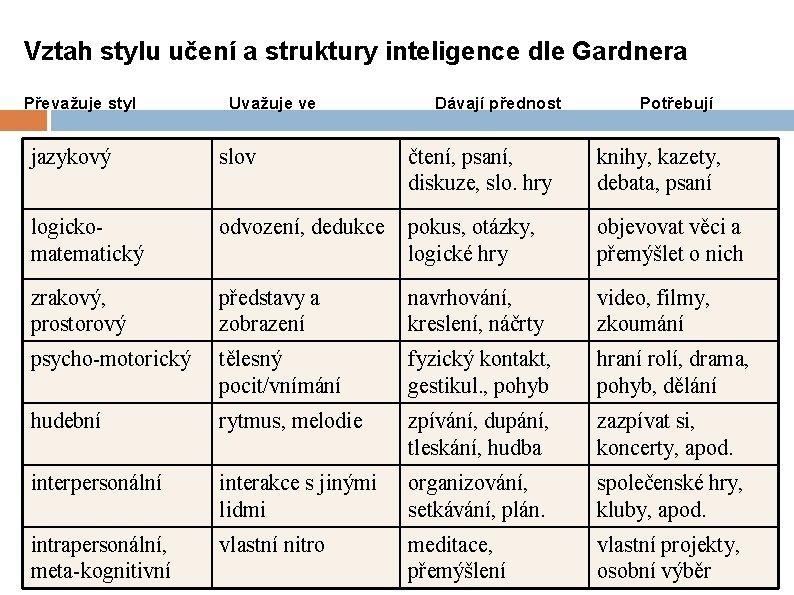 Vztah stylu učení a struktury inteligence dle Gardnera Převažuje styl Uvažuje ve Dávají přednost