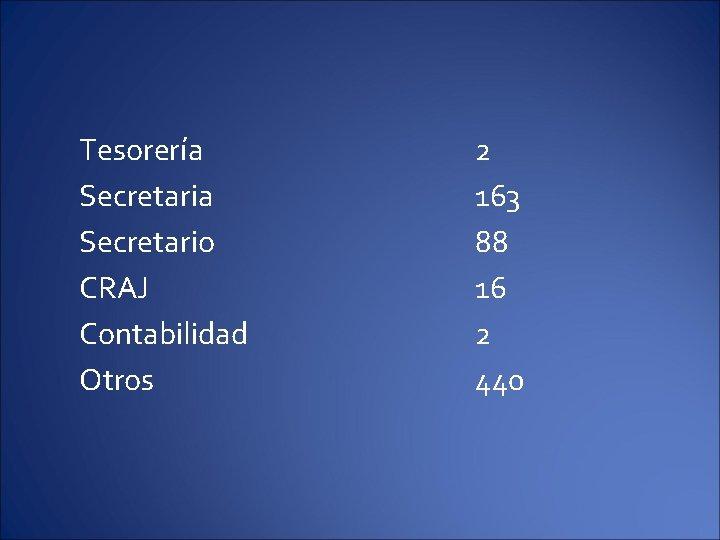 Tesorería Secretario CRAJ Contabilidad Otros 2 163 88 16 2 440