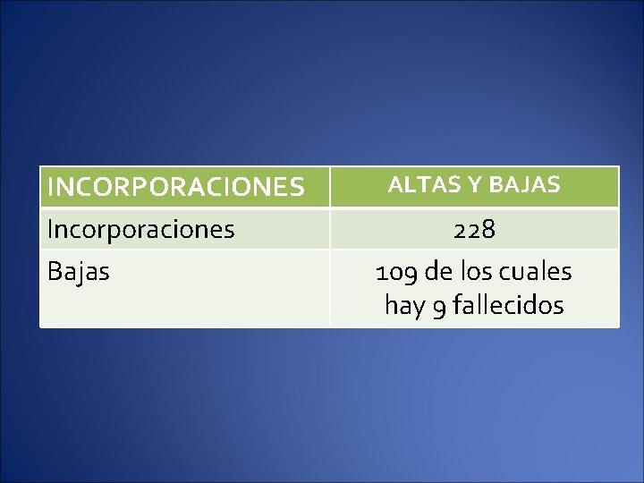 INCORPORACIONES Incorporaciones Bajas ALTAS Y BAJAS 228 109 de los cuales hay 9 fallecidos
