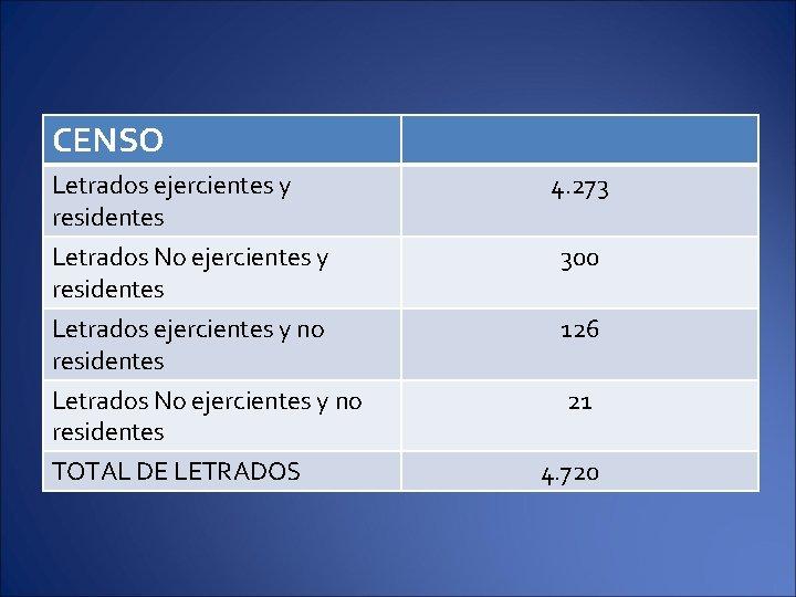 CENSO Letrados ejercientes y residentes Letrados No ejercientes y residentes Letrados ejercientes y no