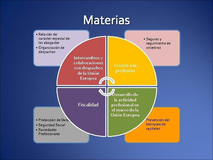 Materias • Relación de carácter especial de los abogados • Organización de despachos •