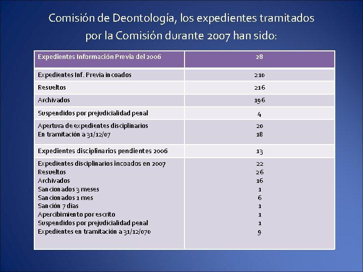 Comisión de Deontología, los expedientes tramitados por la Comisión durante 2007 han sido: Expedientes