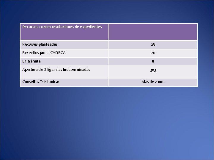 Recursos contra resoluciones de expedientes Recursos planteados 28 Resueltos por el CADECA 20 En