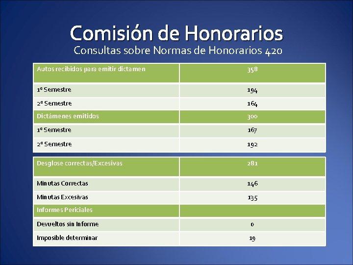 Comisión de Honorarios Consultas sobre Normas de Honorarios 420 Autos recibidos para emitir dictamen
